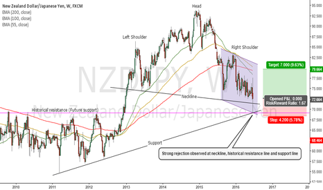 NZDJPY: Strong Rejection at Neckline, Historical Resistance and Support