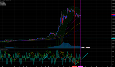 ETHUSDT: ETHUSD Appears to be Getting Ready to Move Upside...