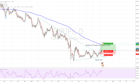 EURJPY: Breakout of bearish trend
