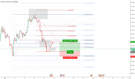 BTCUSD: Is time to BUY LIMIT