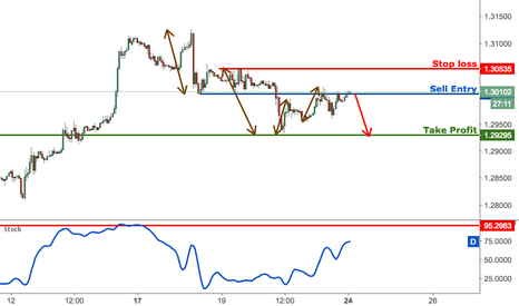 GBPUSD: GBPUSD profit target reached perfectly, prepare to sell from her