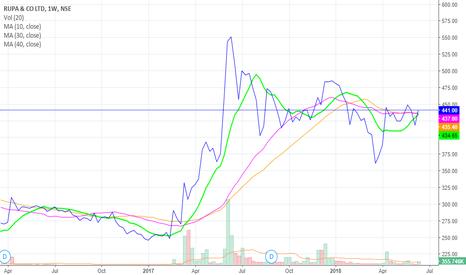 RUPA: Good fundamental stock