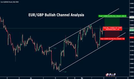EURGBP: EUR/GBP Bullish Channel Analysis