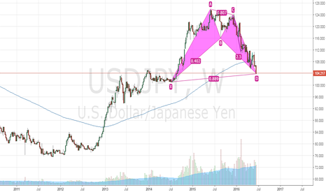 USDJPY: Bullish bat pattern in weekly timeframe