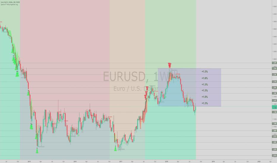 EURUSD: EURUSD - Finally Bullish? Forecast for the next weeks.