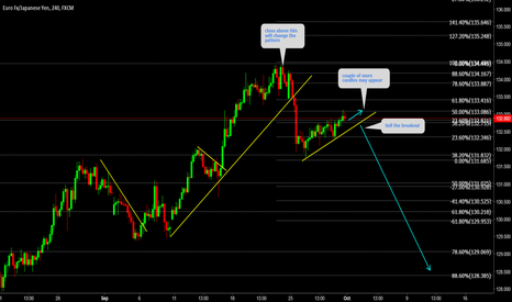 EURJPY: EURJPY This pair has a huge potential sell the breakdown