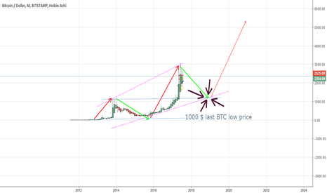 BTCUSD: BTC future = short then a strong long