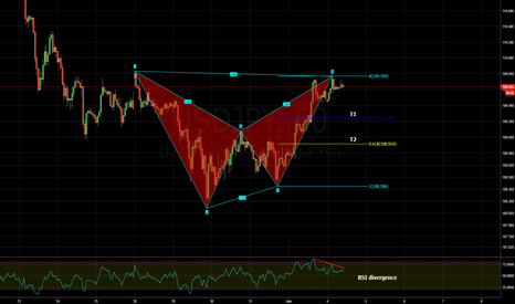 USDJPY: bearish bat pattern and rsi divergence