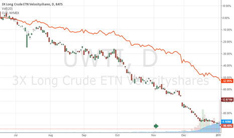 UWTI: UWTI: a 90% loss in value since Jun 2014 waiting for correction