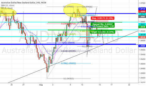 AUDNZD: BEARISH AUDNZD POSSIBILITY