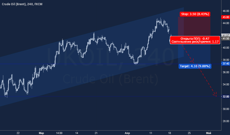 UKOIL: Нефть: фиаско встречи ОПЕК способствует снижению цен