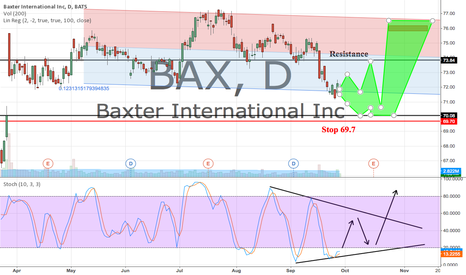 BAX: Keeping my eye on BAX for a entry around earnings.