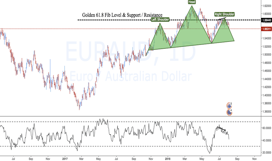 EURAUD: Many signs on Euro/Australian Dollar