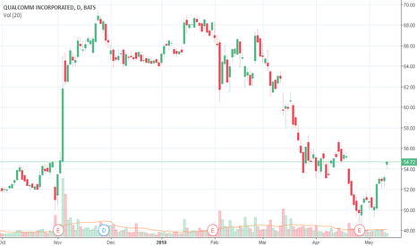 QCOM: QCOm Detected possible stock repurchase!!!