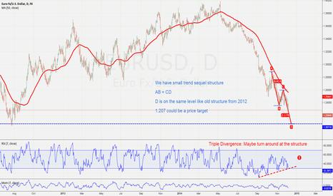 EURUSD: ABCD Pattern EUR/USD 7/12/14