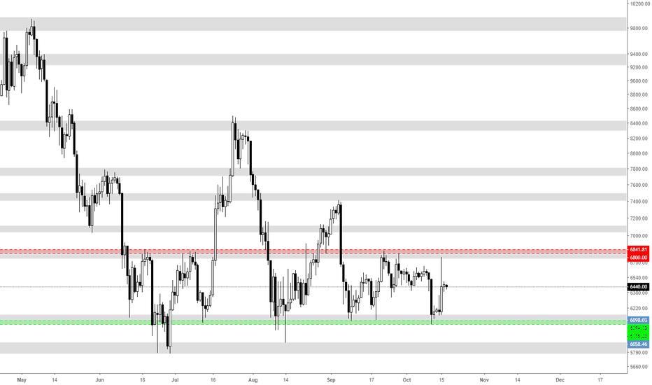 BTCUSD: Bitcoin - Boring Market. Still in the range.