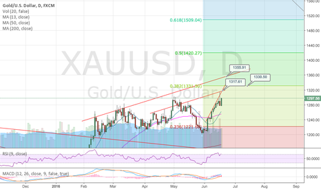 XAUUSD: Bullish Gold, very likely until Brexit Poll