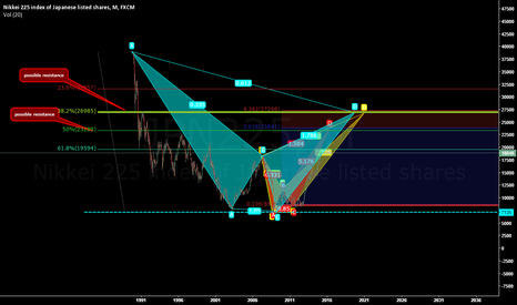 JPN225: areas to consider for resistance with gartleys.