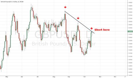 GBPUSD: Short GBP/USD on resistance