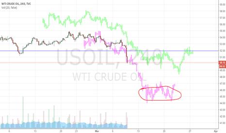 USOIL: short oil till 14 march