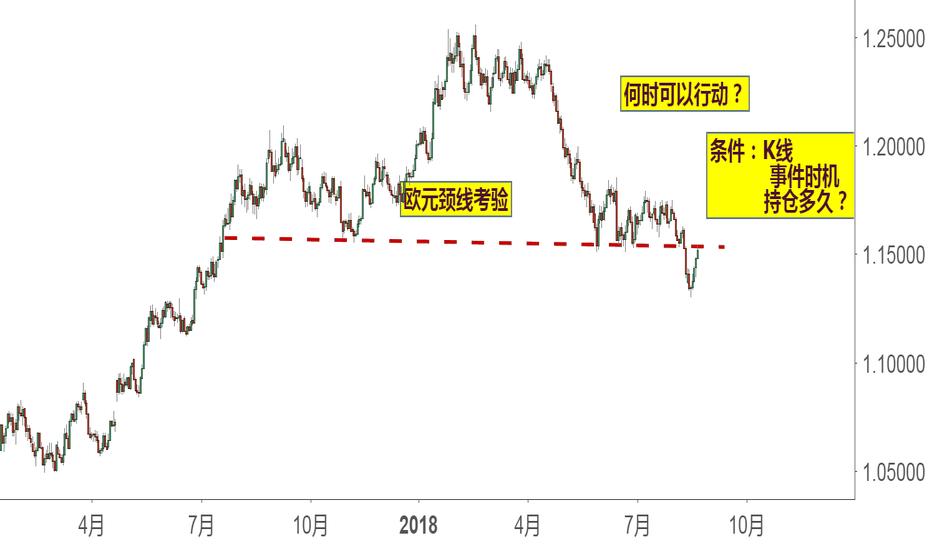 EURUSD: 欧元颈线观察:何时做空行动开始