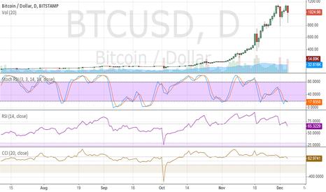 BTCUSD: Bitcoin/Dollar -bitstamp w/ indicators