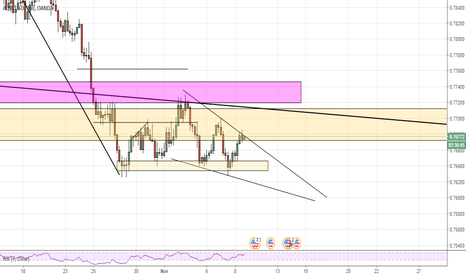 AUDUSD: AUD/USD falling wedge pattern, time frame 4h