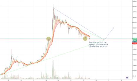 LTCEUR: LTC_ Posible cambio de tendencia.