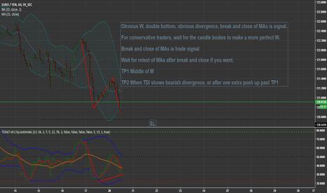EURJPY: 3-20 Eur/Jpy Long 1h Divergent Double Bottom
