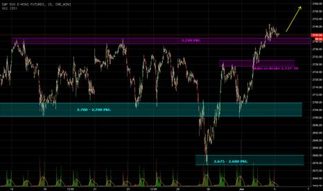 ES1!: Range-Breakout im S&P500