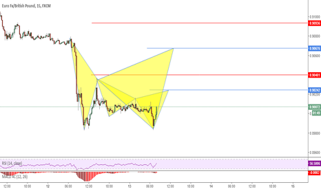 EURGBP: Possible Cypher And Bat Patterns
