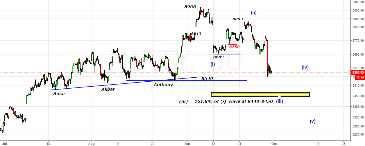 Nifty- Looking To Complete (iii)-wave below 8540