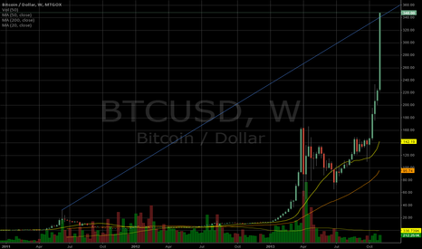 BTCUSD: Connect the Tops