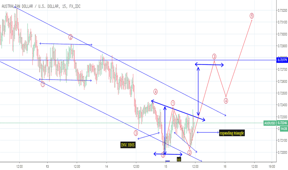 AUDUSD: INVERTERED HNS AND EXPANDING TRIANGLE