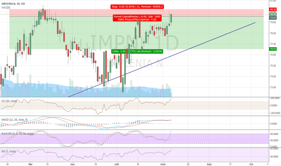 IMPN: Another Drop ?