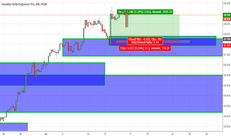 CADJPY: long inside the zone text