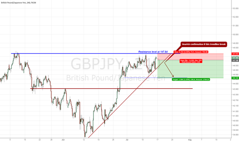 GBPJPY: GBPJPY July 17 - Technical Analysis - Bearish