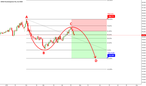 GBPJPY: My Entry on GBPJPY - Short