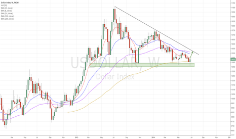 USDOLLAR: US Dollar index bullish reversal from support zone