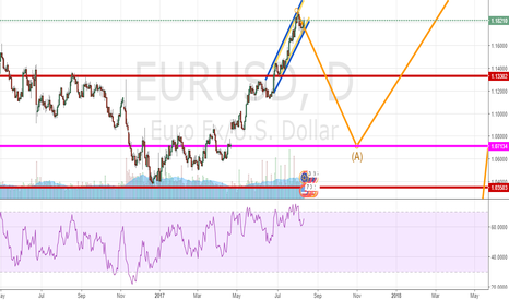 EURUSD: EURUSD AT BREAKING POINT FOR A NICE SHORT