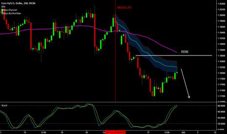 EURUSD: EUR/USD - Heading Lower