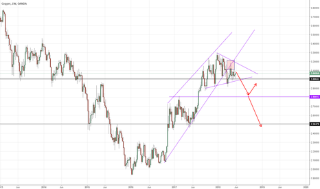 XCUUSD: {XCU/USD] Struggles to aim higher; consolidation, look for short