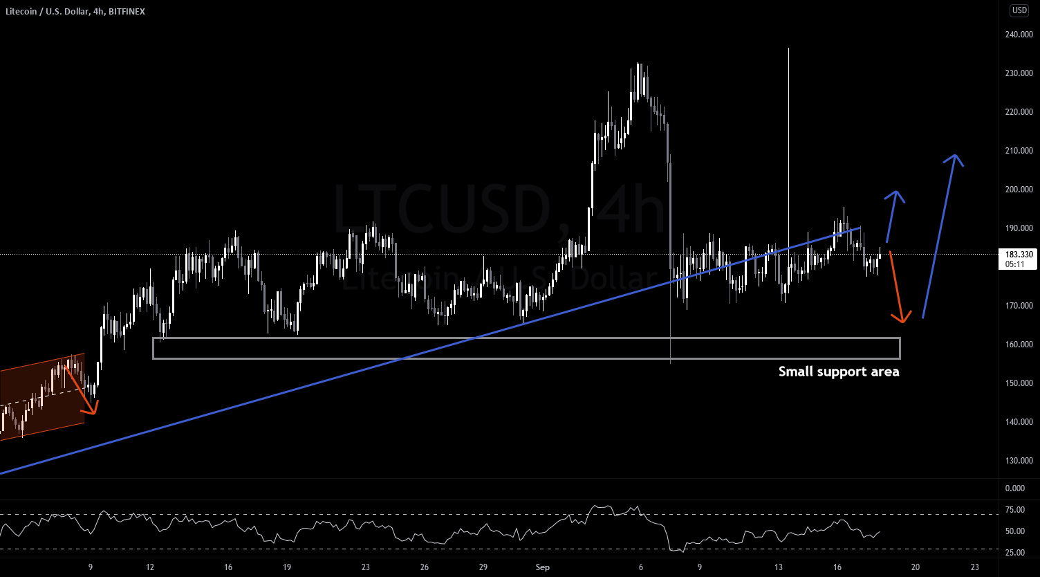 LTCUSD (Litecoin) – Week 38 – Messy middle for BITFINEX:LTCUSD by financialflagship
