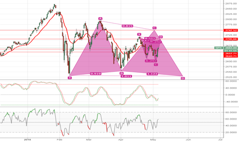 SPX: What do you think ?