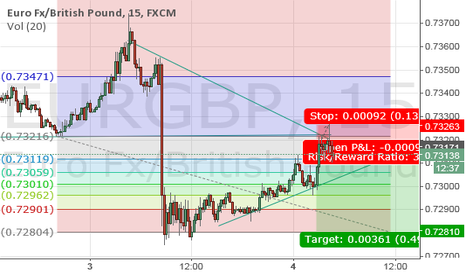 EURGBP: EUR/GBP Short Updated (Still Learning how this site works)
