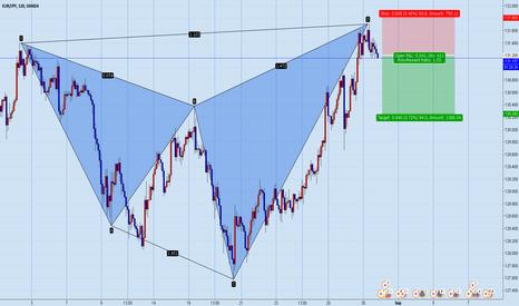 EURJPY: Eur/Jpy nice Sell