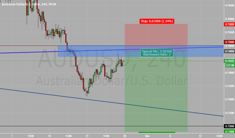 AUDUSD: waiting for a retest of the trend line