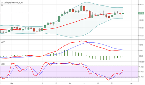 USDJPY: USDJPY technical analysis