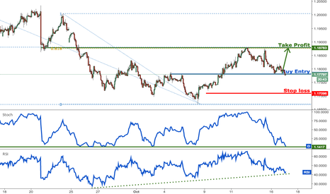 EURUSD: EURUSD dropping perfectly as expected