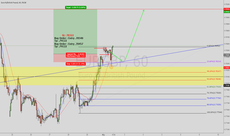 EURGBP: Eurogbp Possible Continuation